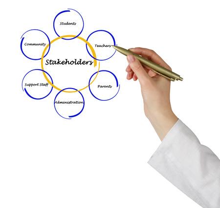 stakeholders: Diagram of stakeholders