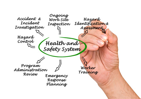 health dangers: Health and Safety System Stock Photo