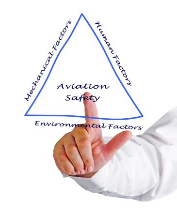 techincal: Aviation Safety Stock Photo