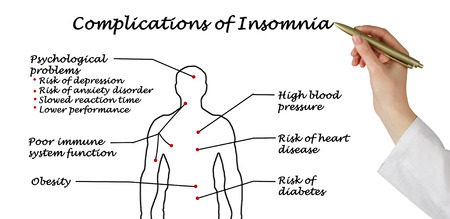complications: Complications of Insomnia Stock Photo
