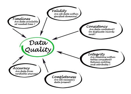 validez: Calidad de los Datos Foto de archivo