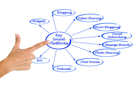 social web sites: Key Social Platforms