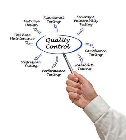 regression: Quality Control