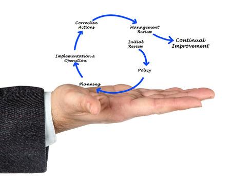 corrective: Management diagram