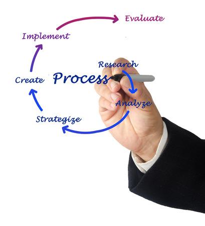 Diagrama del proceso de Foto de archivo