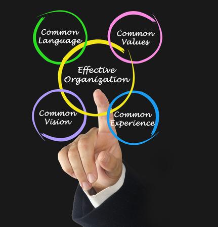 common vision: Effective Organizations Stock Photo