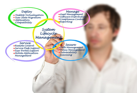 lifecycle: System Lifecycle Management Stock Photo
