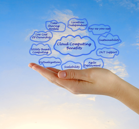 distributed: Cloud computing benefits
