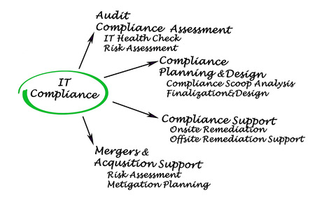 mergers: IT Compliance