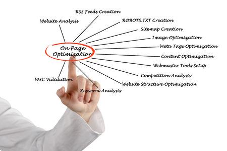 w3c: On Page Optimization Stock Photo