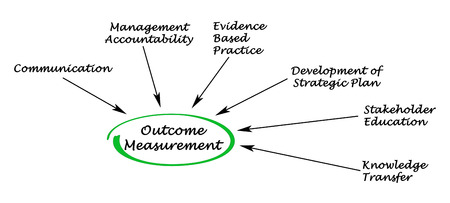 outcome: Outcome Measurement