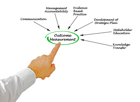 evidence based: Outcome Measurement