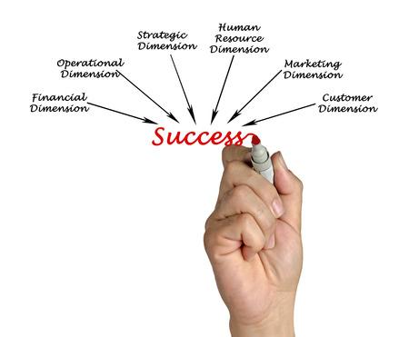 dimensions: Dimensions of success