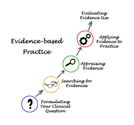 La práctica basada en la evidencia
