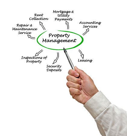 property management: Property Management