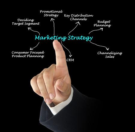 tiếp thị: Chiến lược tiếp thị