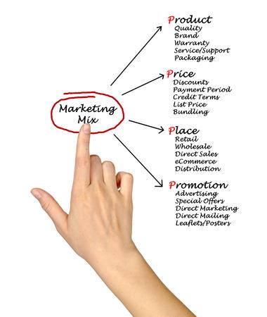 bundling: Marketing mix