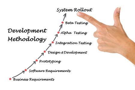 methodology: Development methodology