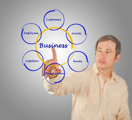 stockholder: Diagram of relationship of business with stakeholders
