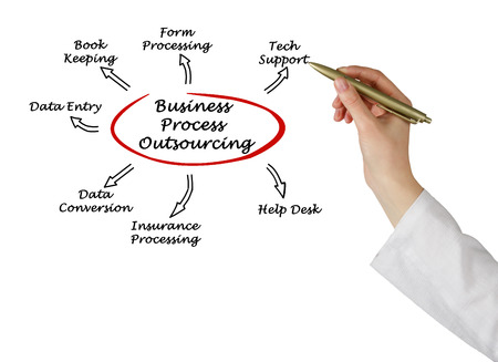outsourcing: Business Process Outsourcing