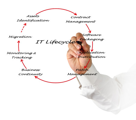 lifecycle: IT Lifecycle Management