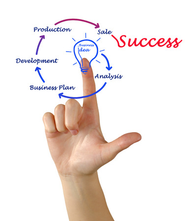 sucess: From business idea to sucess Stock Photo