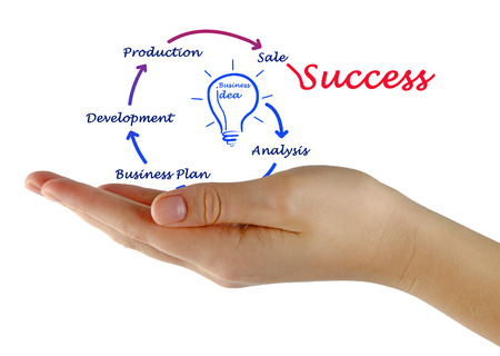 From business idea to success photo
