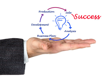 innovator: From business idea to success