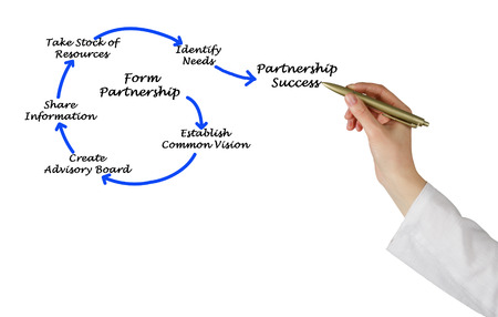 common vision: Successful Partnership