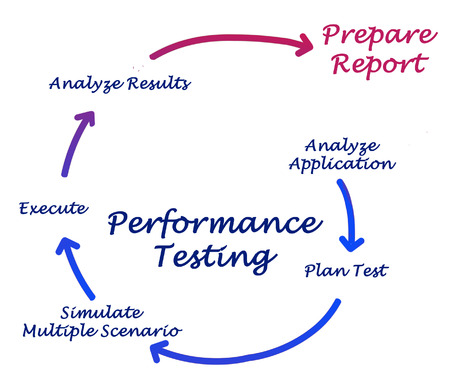 simulate: Performance Testing Stock Photo