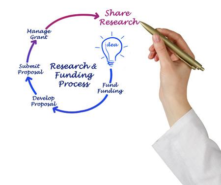 Ciclo de Vida de Investigación Financiamiento