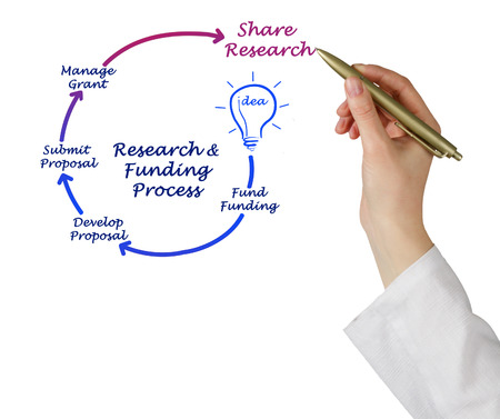 funding of science: Research Funding Life Cycle