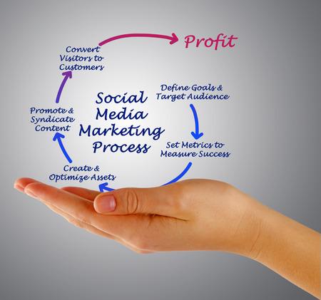 syndicate: Social Media Marketing process Stock Photo
