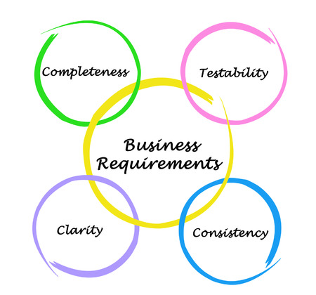 requirements: Business Requirements