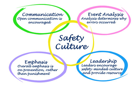 emphasis: Culture of Safety Stock Photo
