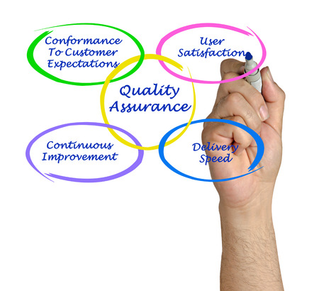 Quality Assurance: Quality assurance Stock Photo