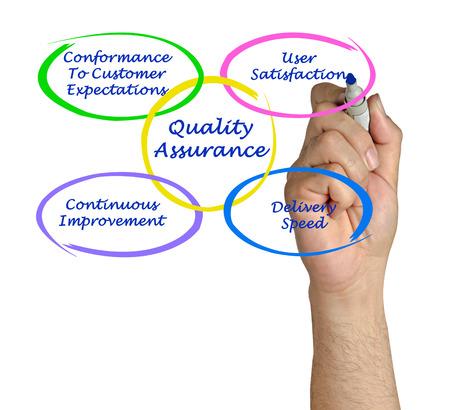 conformance: Quality assurance Stock Photo