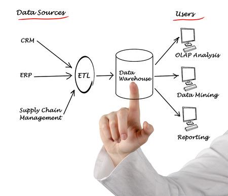 Data warehouse photo