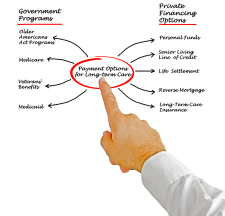 pflegeversicherung: Zahlungsmöglichkeiten für Langzeitpflege