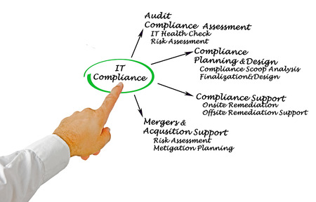 onsite: IT Compliance