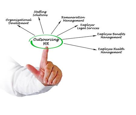 hr: Outsourcing HR