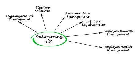 remuneraci�n: Outsourcing de Recursos Humanos Foto de archivo