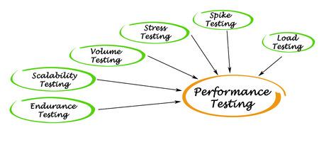 stress testing: Performance Testing Stock Photo