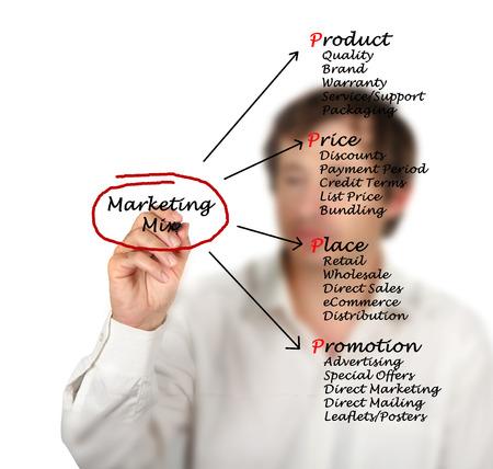 4p: Marketing mix