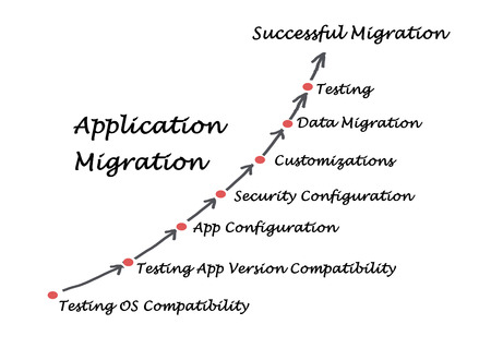migration: Application Migration