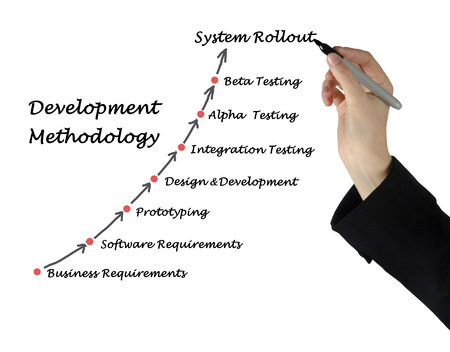 Development Methodology Stock Photo
