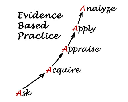appraise: Evidence Based Practice
