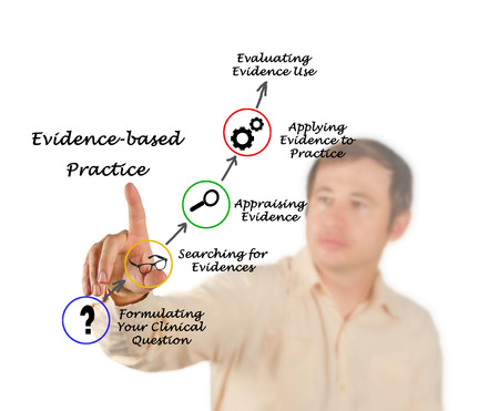 appraising: Evidence based practice
