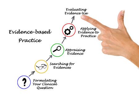 La práctica basada en la evidencia Foto de archivo