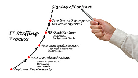 staffing: IT Staffing process
